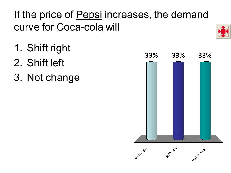 If the price of Pepsi increases, the demand curve for Coca-cola will 1.Shift right 2.Shift left 3.Not change