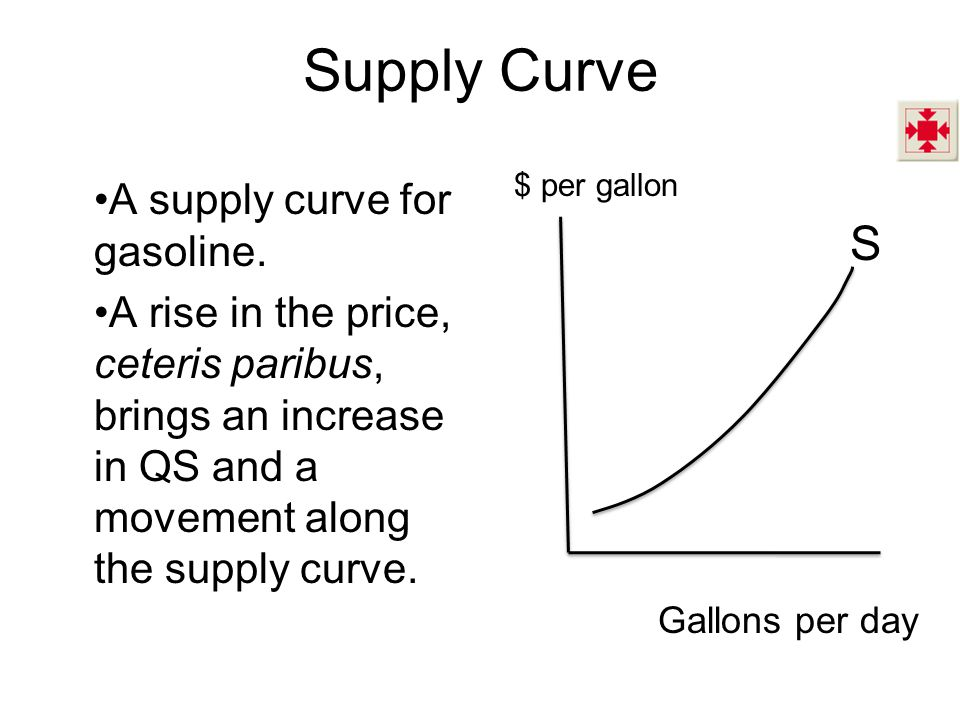 Supply Curve A supply curve for gasoline.