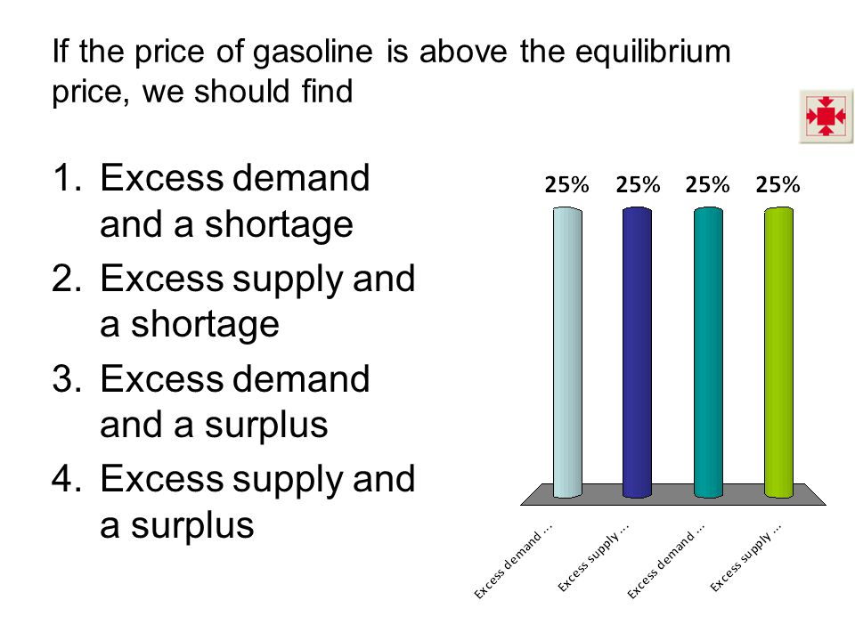 If the price of gasoline is above the equilibrium price, we should find 1.Excess demand and a shortage 2.Excess supply and a shortage 3.Excess demand and a surplus 4.Excess supply and a surplus