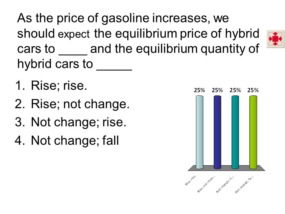 As the price of gasoline increases, we should expect the equilibrium price of hybrid cars to ____ and the equilibrium quantity of hybrid cars to _____ 1.Rise; rise.