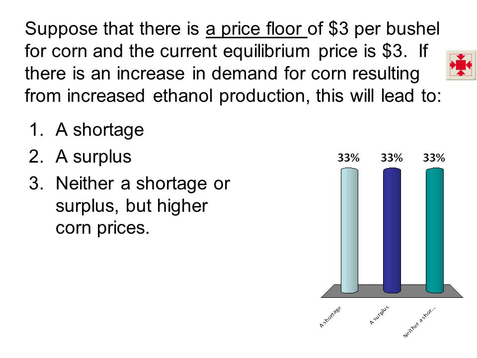 Suppose that there is a price floor of $3 per bushel for corn and the current equilibrium price is $3.