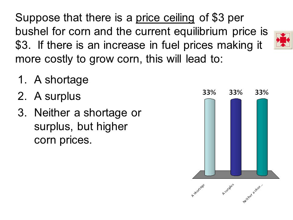 Suppose that there is a price ceiling of $3 per bushel for corn and the current equilibrium price is $3.