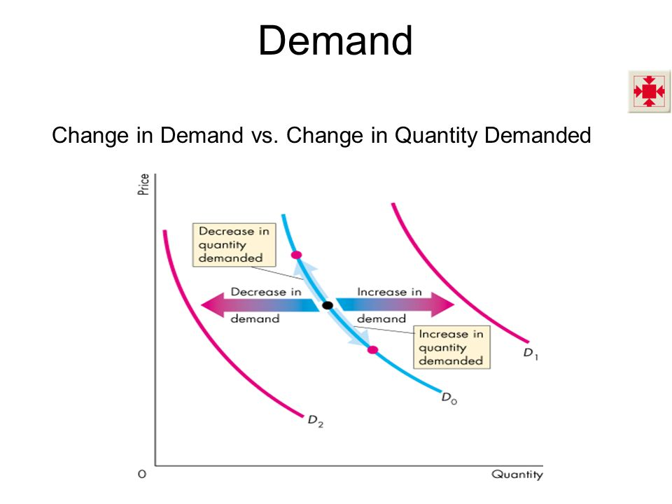 Demand Change in Demand vs. Change in Quantity Demanded