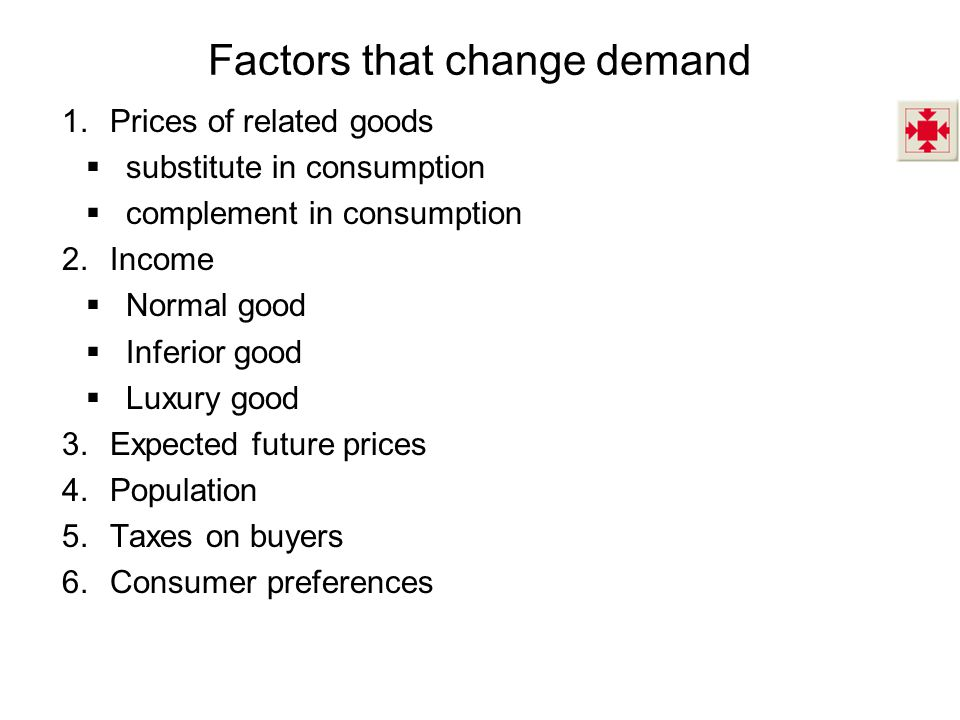 Factors that change demand 1.Prices of related goods  substitute in consumption  complement in consumption 2.Income  Normal good  Inferior good  Luxury good 3.Expected future prices 4.Population 5.Taxes on buyers 6.Consumer preferences