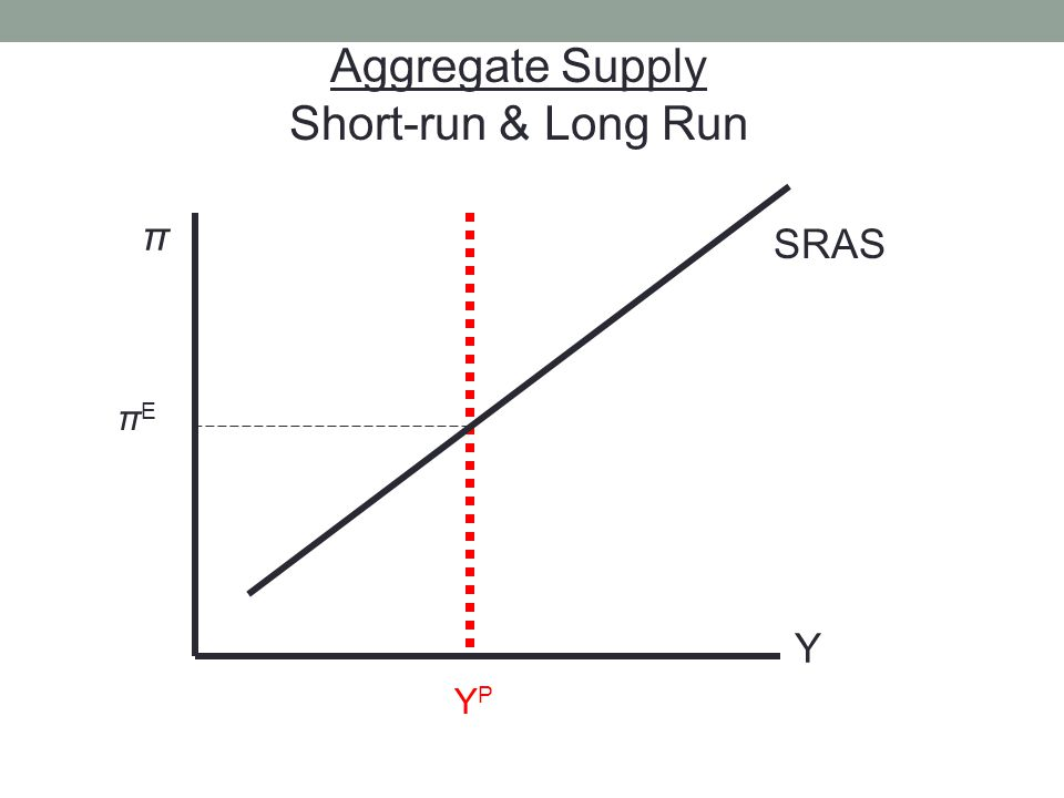 π Y YPYP Aggregate Supply Short-run & Long Run SRAS πEπE