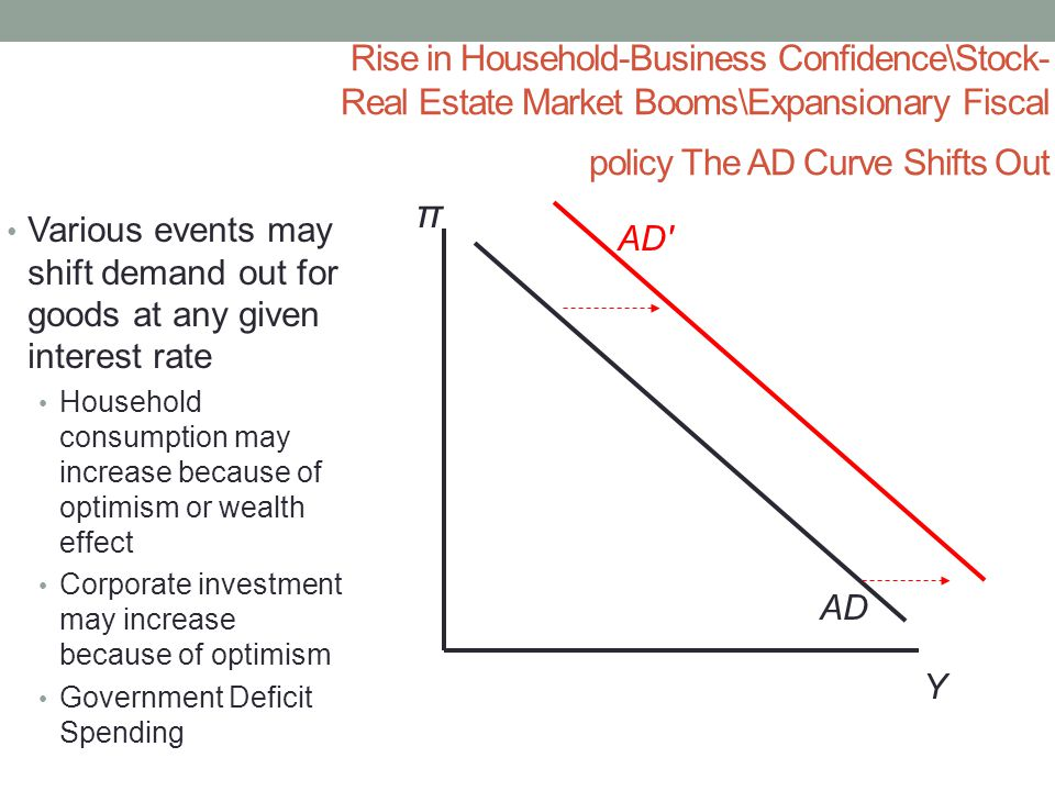 Rise in Household-Business Confidence\Stock- Real Estate Market Booms\Expansionary Fiscal policy The AD Curve Shifts Out Y π AD AD Various events may shift demand out for goods at any given interest rate Household consumption may increase because of optimism or wealth effect Corporate investment may increase because of optimism Government Deficit Spending