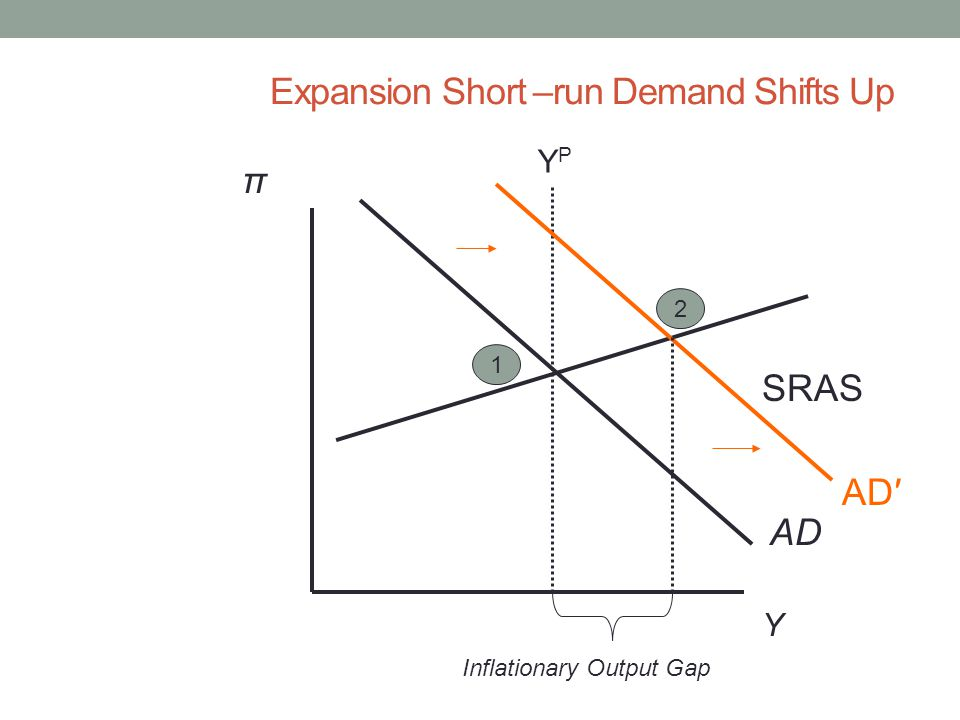 Expansion Short –run Demand Shifts Up Y π AD YPYP SRAS 1 AD′ 2 Inflationary Output Gap