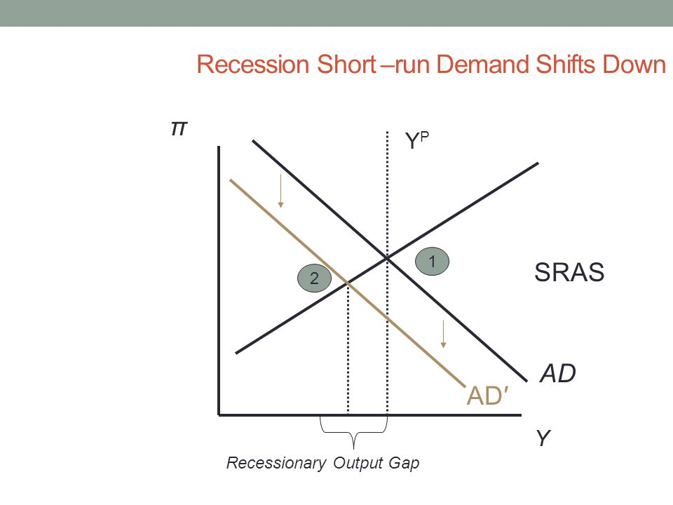 Recession Short –run Demand Shifts Down Y π AD YPYP SRAS 1 AD′ 2 Recessionary Output Gap