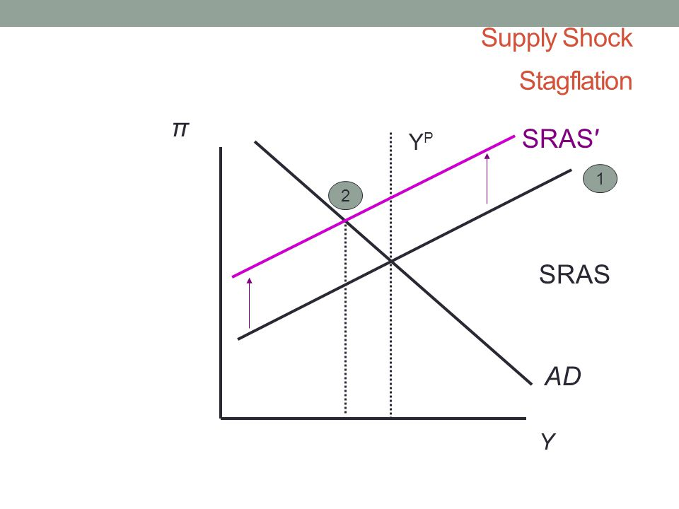 Supply Shock Stagflation Y π AD YPYP SRAS 1 2 SRAS′