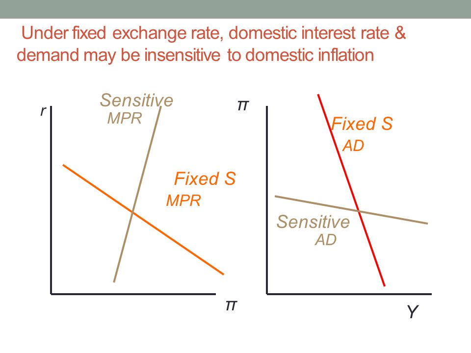 Under fixed exchange rate, domestic interest rate & demand may be insensitive to domestic inflation r π π Fixed S Sensitive Fixed S Sensitive MPR AD MPR Y