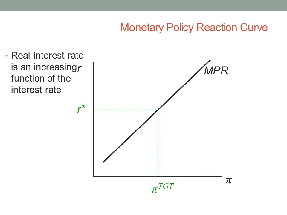 Monetary Policy Reaction Curve r π r* π TGT MPR Real interest rate is an increasing function of the interest rate