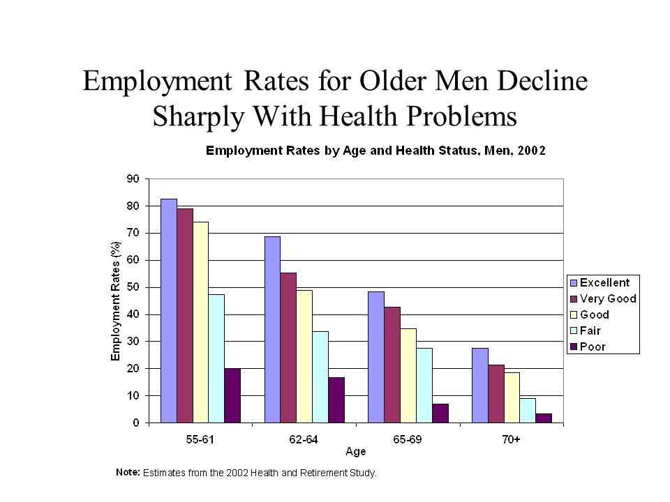 Employment Rates for Older Men Decline Sharply With Health Problems