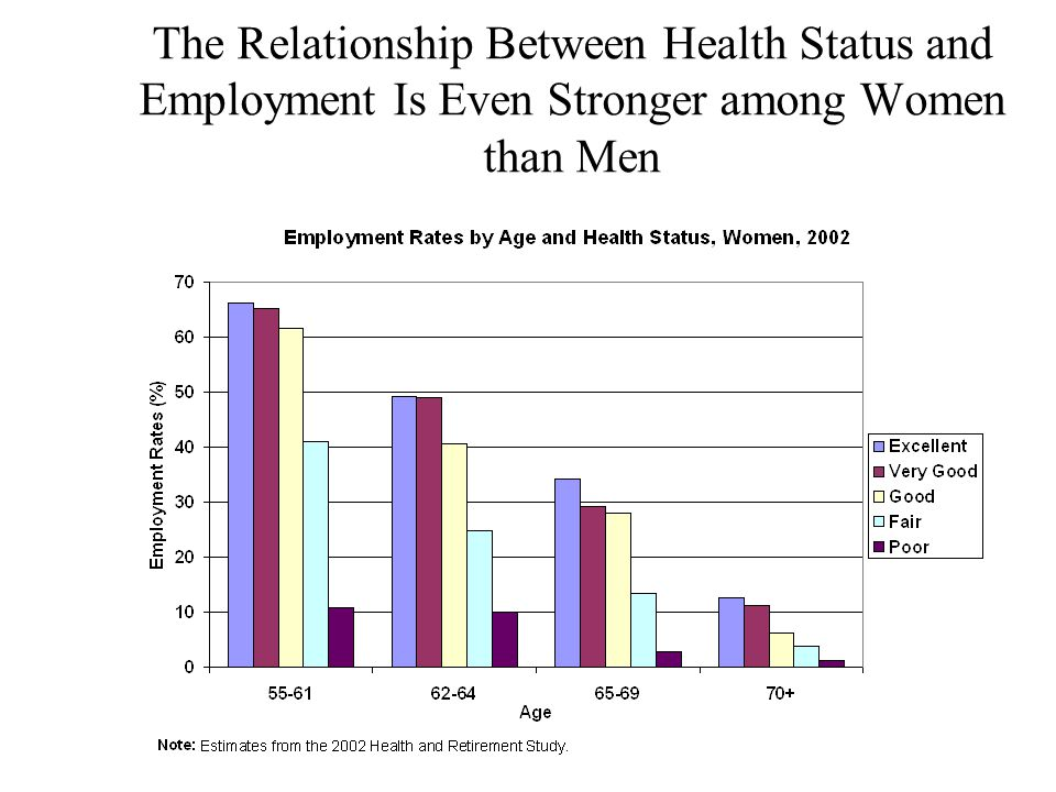 The Relationship Between Health Status and Employment Is Even Stronger among Women than Men