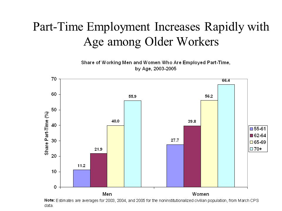 Part-Time Employment Increases Rapidly with Age among Older Workers