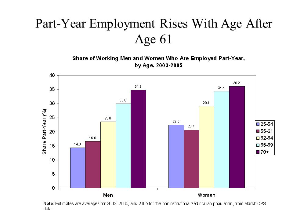 Part-Year Employment Rises With Age After Age 61