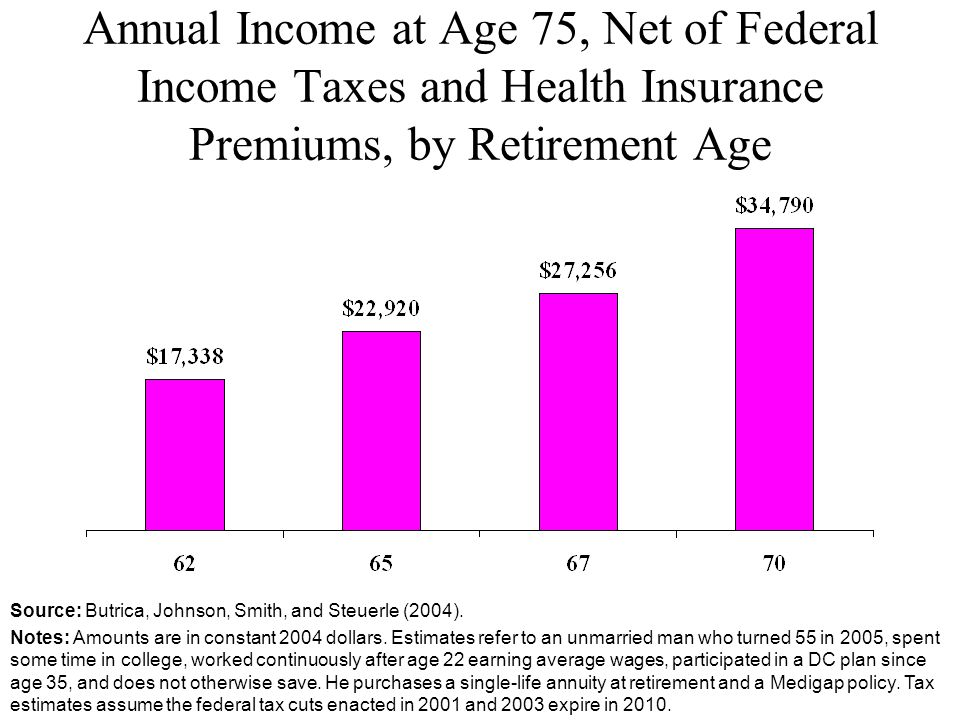 Annual Income at Age 75, Net of Federal Income Taxes and Health Insurance Premiums, by Retirement Age Source: Butrica, Johnson, Smith, and Steuerle (2004).