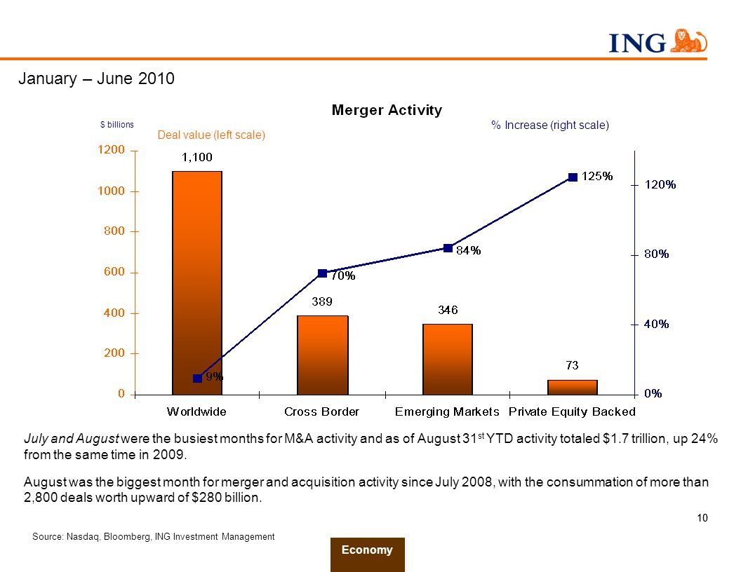 10 July and August were the busiest months for M&A activity and as of August 31 st YTD activity totaled $1.7 trillion, up 24% from the same time in 2009.