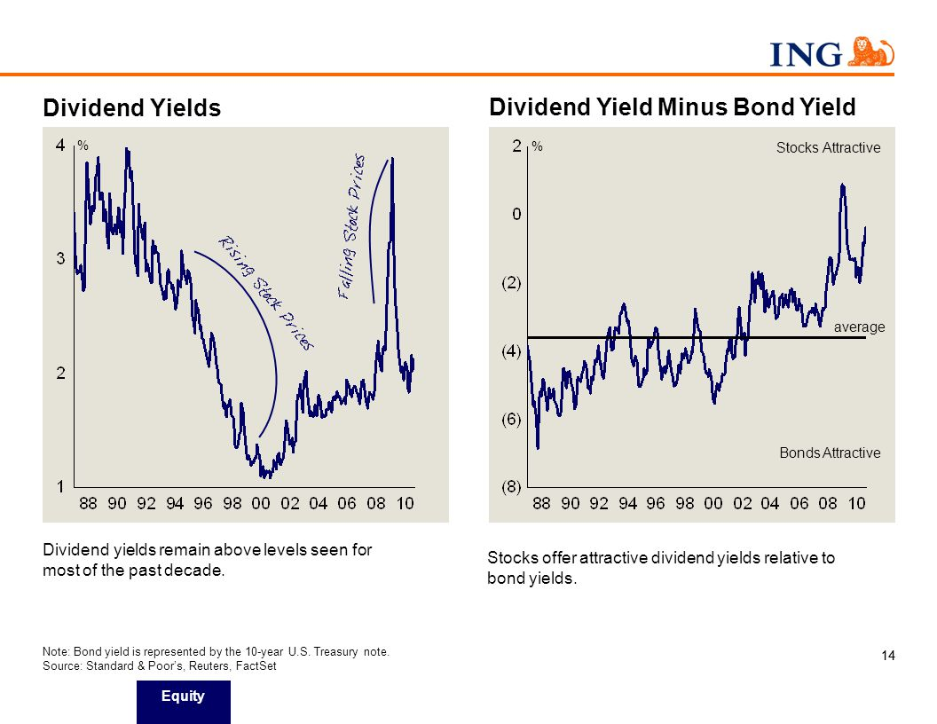 14 Dividend Yield Minus Bond Yield Dividend Yields Note: Bond yield is represented by the 10-year U.S.