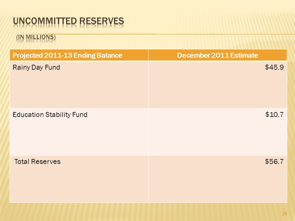 Projected Ending BalanceDecember 2011 Estimate Rainy Day Fund$45.9 Education Stability Fund$10.7 Total Reserves$