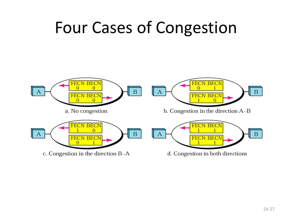 24-17 Four Cases of Congestion