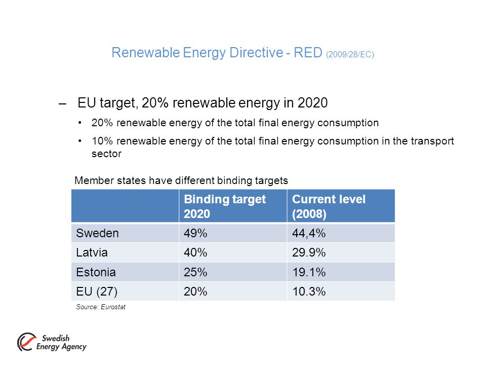 –EU target, 20% renewable energy in % renewable energy of the total final energy consumption 10% renewable energy of the total final energy consumption in the transport sector Renewable Energy Directive - RED (2009/28/EC) Binding target 2020 Current level (2008) Sweden49%44,4% Latvia40%29.9% Estonia25%19.1% EU (27)20%10.3% Source: Eurostat Member states have different binding targets
