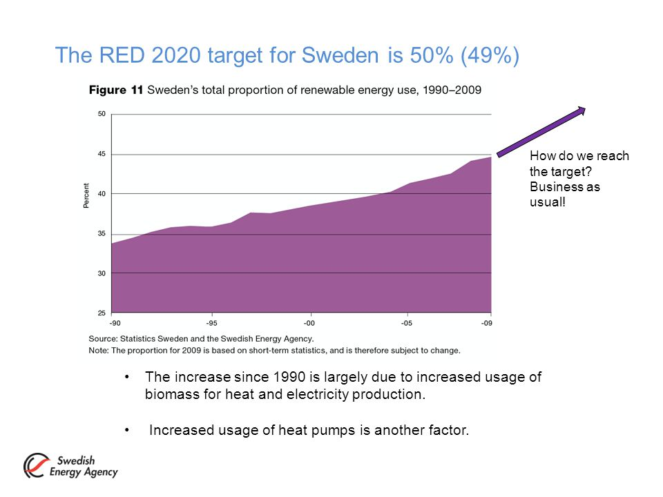 The RED 2020 target for Sweden is 50% (49%) The increase since 1990 is largely due to increased usage of biomass for heat and electricity production.