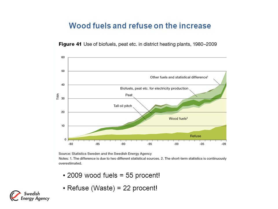 Wood fuels and refuse on the increase 2009 wood fuels = 55 procent! Refuse (Waste) = 22 procent!