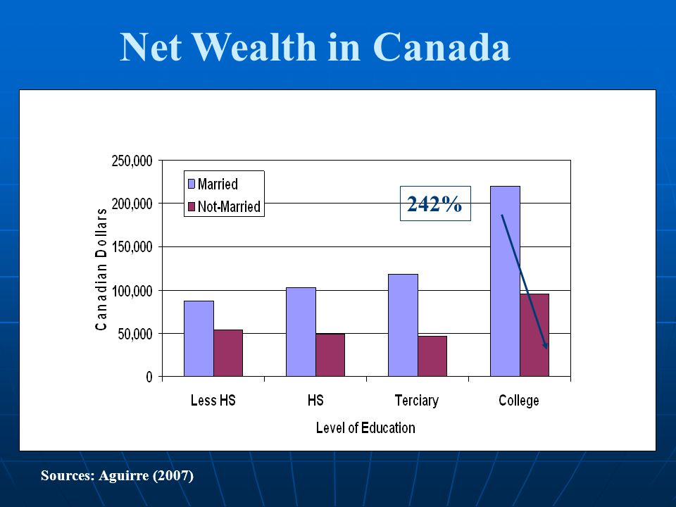 242% Net Wealth in Canada Sources: Aguirre (2007)