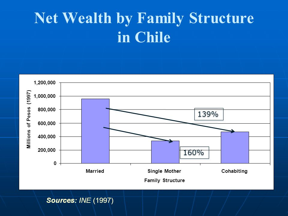 Net Wealth by Family Structure in Chile Sources: INE (1997) 126 % 0 200, , , ,000 1,000,000 1,200,000 MarriedSingle MotherCohabiting Family Structure Millions of Pesos (1997) 139% 160%