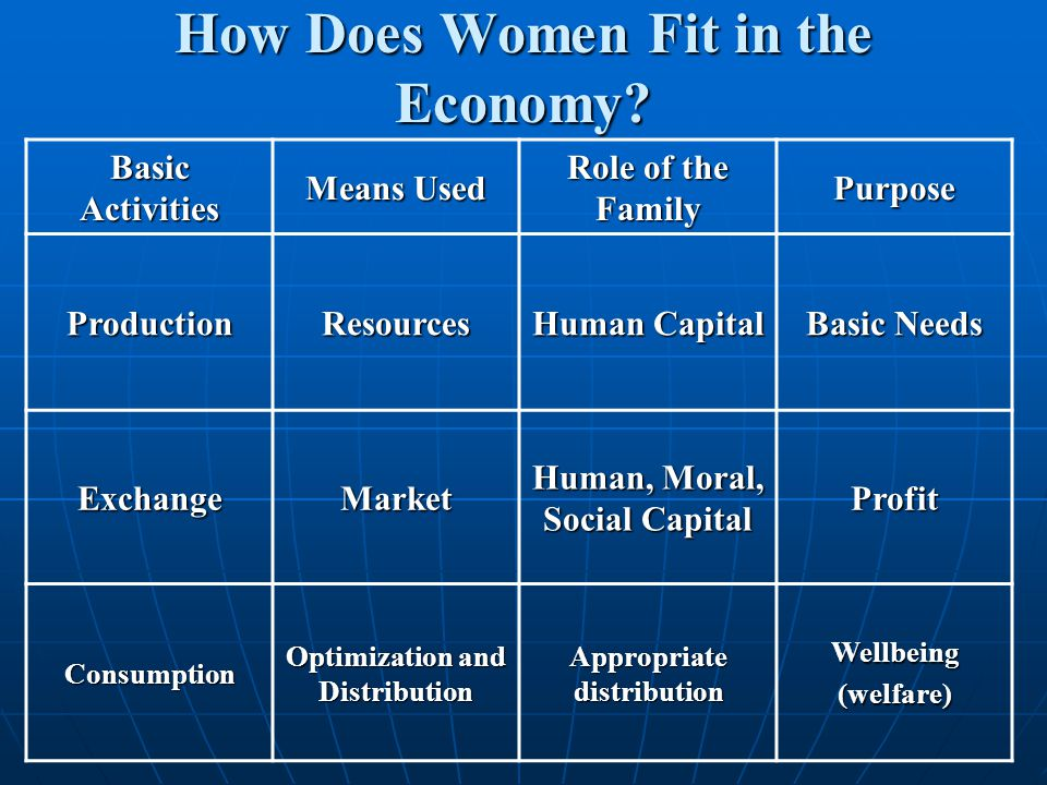 How Does Women Fit in the Economy.