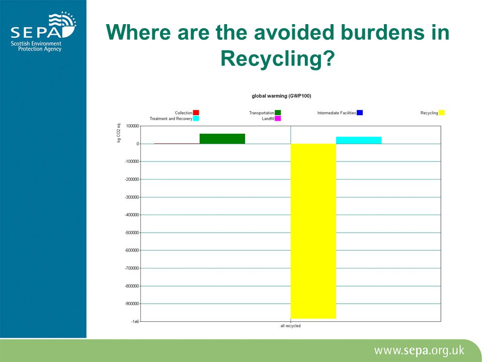 Where are the avoided burdens in Recycling