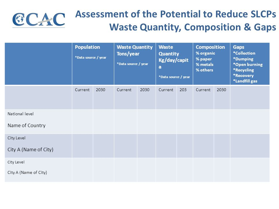Assessment of the Potential to Reduce SLCPs Waste Quantity, Composition & Gaps Population *Data source / year Waste Quantity Tons/year *Data source / year Waste Quantity Kg/day/capit a *Data source / year Composition % organic % paper % metals % others Gaps *Collection *Dumping *Open burning *Recycling *Recovery *Landfill gas Current2030Current2030Current203Current2030 National level Name of Country City Level City A (Name of City) City Level City A (Name of City)