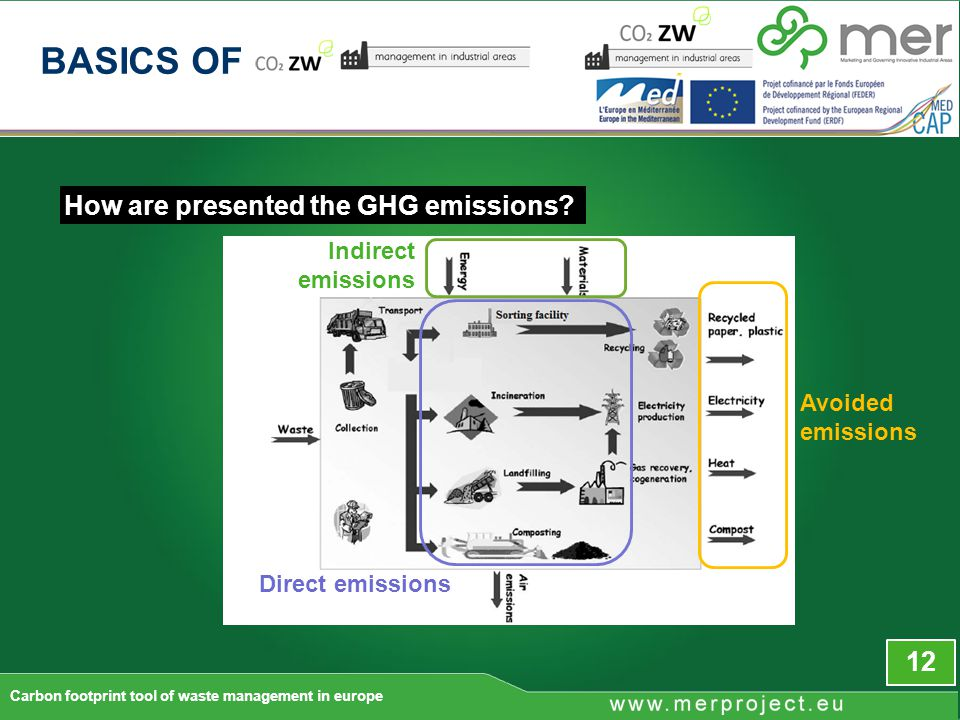 How are presented the GHG emissions.