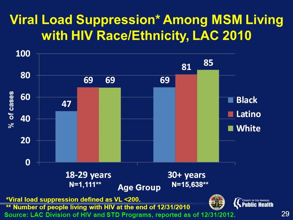 Viral Load Suppression* Among MSM Living with HIV Race/Ethnicity, LAC 2010 *Viral load suppression defined as VL <200.