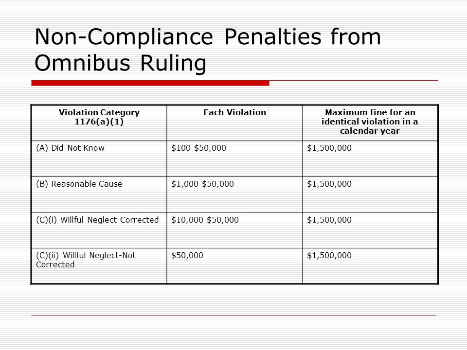 Non-Compliance Penalties from Omnibus Ruling Violation Category 1176(a)(1) Each ViolationMaximum fine for an identical violation in a calendar year (A) Did Not Know$100-$50,000$1,500,000 (B) Reasonable Cause$1,000-$50,000$1,500,000 (C)(i) Willful Neglect-Corrected$10,000-$50,000$1,500,000 (C)(ii) Willful Neglect-Not Corrected $50,000$1,500,000
