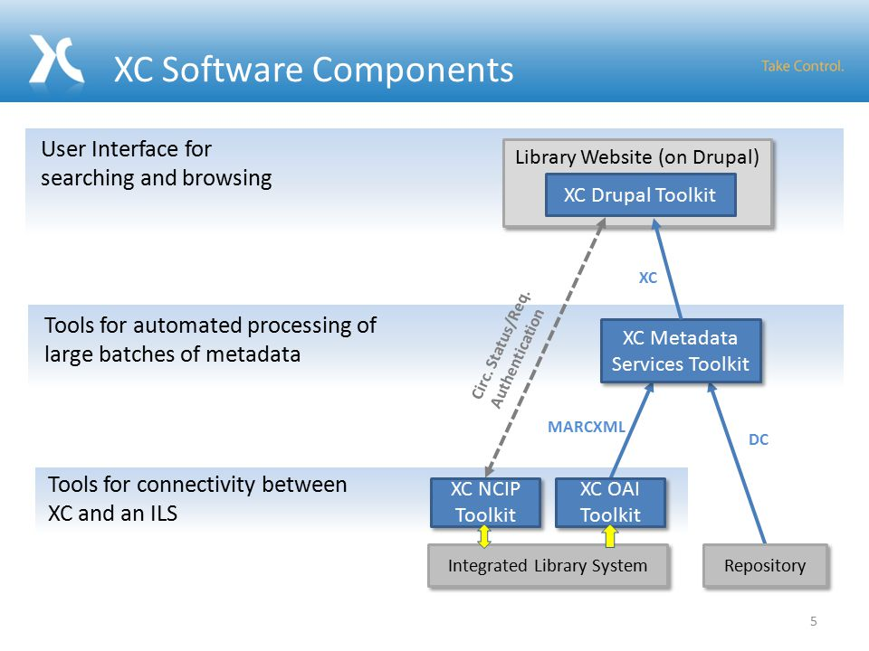 MARCXML DC XC Software Components User Interface for searching and browsing Library Website (on Drupal) Integrated Library System Repository XC Drupal Toolkit Tools for automated processing of large batches of metadata XC Metadata Services Toolkit Tools for connectivity between XC and an ILS XC Circ.