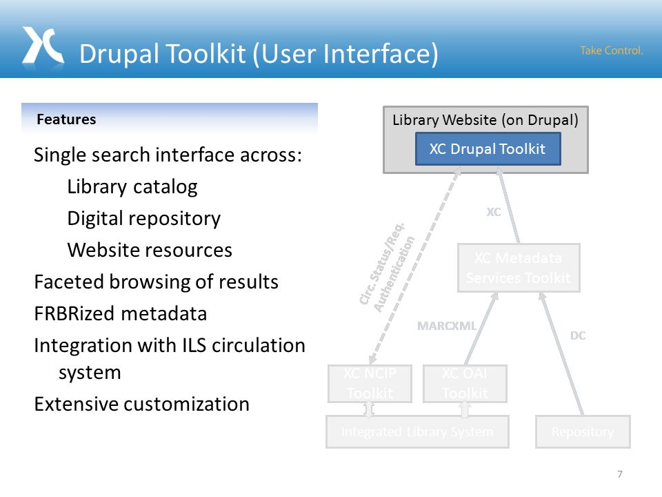 Drupal Toolkit (User Interface) Integrated Library System MARCXML DC Library Website (on Drupal) Repository XC Drupal Toolkit XC Metadata Services Toolkit XC Circ.