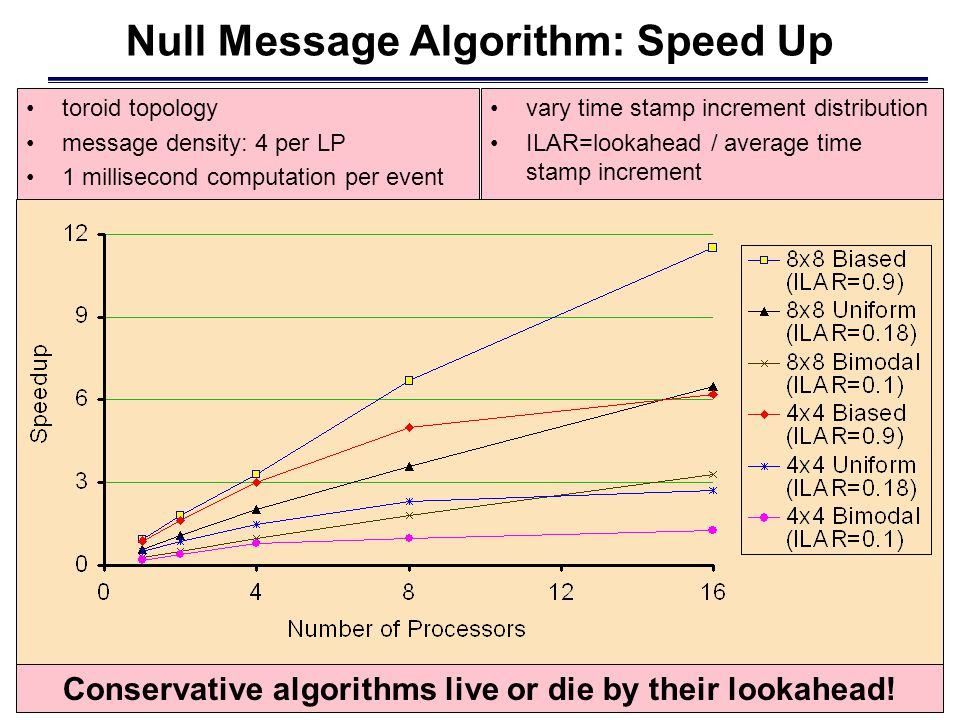 Null Message Algorithm: Speed Up toroid topology message density: 4 per LP 1 millisecond computation per event vary time stamp increment distribution ILAR=lookahead / average time stamp increment Conservative algorithms live or die by their lookahead!