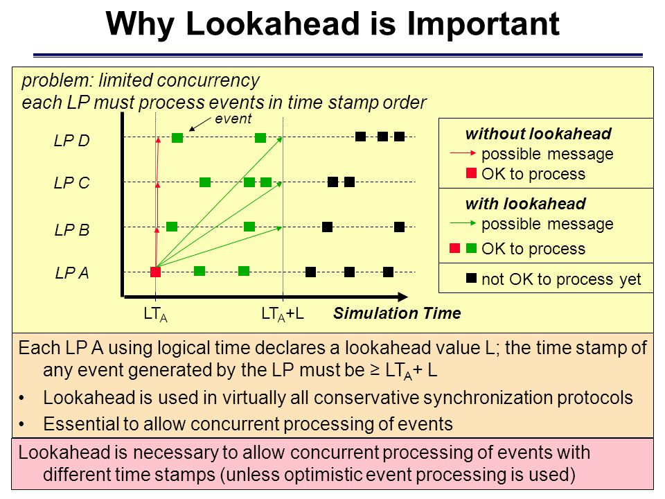 LP A LP B LP C LP D Simulation Time problem: limited concurrency each LP must process events in time stamp order LT A possible message OK to process event not OK to process yet without lookahead Each LP A using logical time declares a lookahead value L; the time stamp of any event generated by the LP must be ≥ LT A + L Lookahead is necessary to allow concurrent processing of events with different time stamps (unless optimistic event processing is used) Why Lookahead is Important possible message OK to process with lookahead LT A +L Lookahead is used in virtually all conservative synchronization protocols Essential to allow concurrent processing of events
