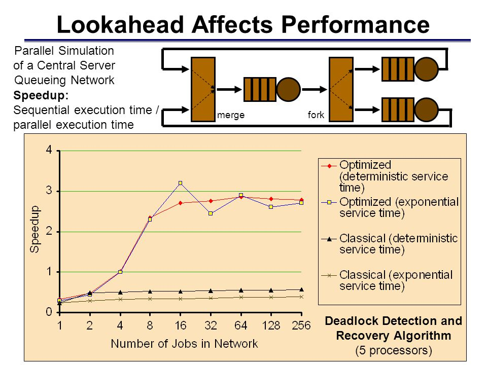 Lookahead Affects Performance Deadlock Detection and Recovery Algorithm (5 processors) Parallel Simulation of a Central Server Queueing Network mergefork Speedup: Sequential execution time / parallel execution time