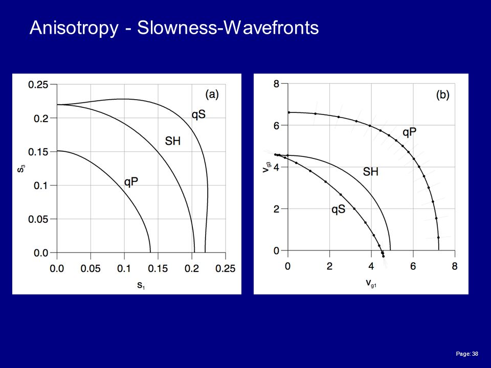 Page: 38 Anisotropy - Slowness-Wavefronts