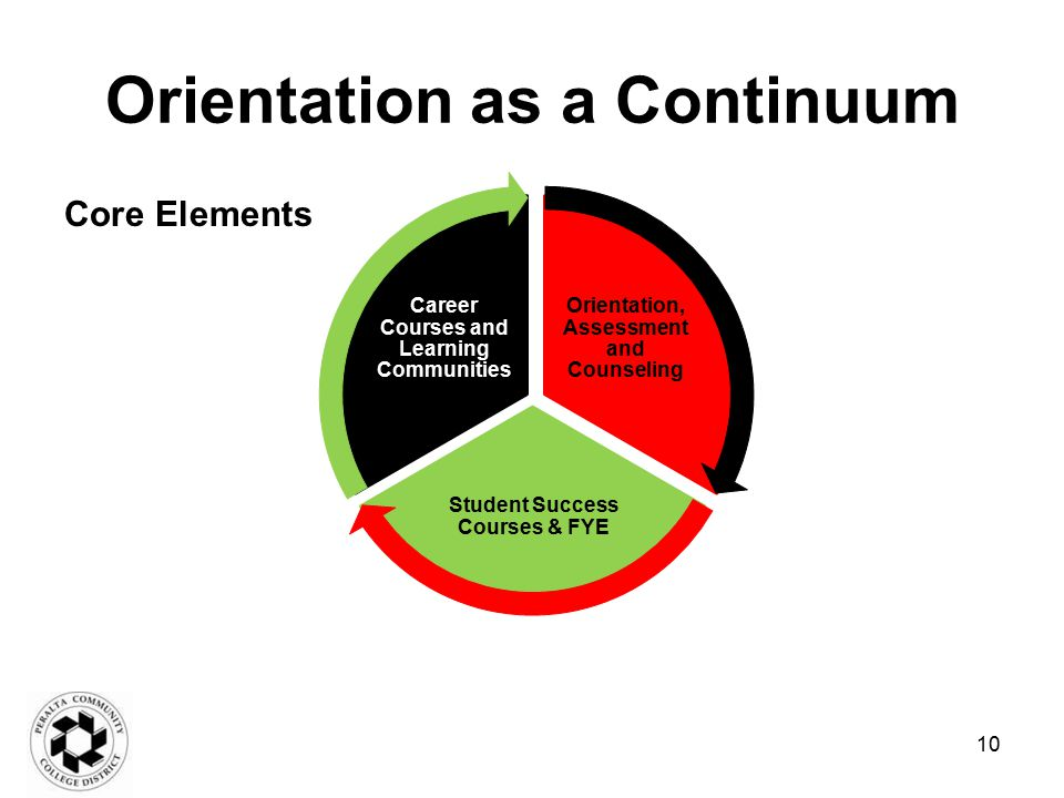 Orientation as a Continuum Core Elements Orientation, Assessment and Counseling Student Success Courses & FYE Career Courses and Learning Communities 10