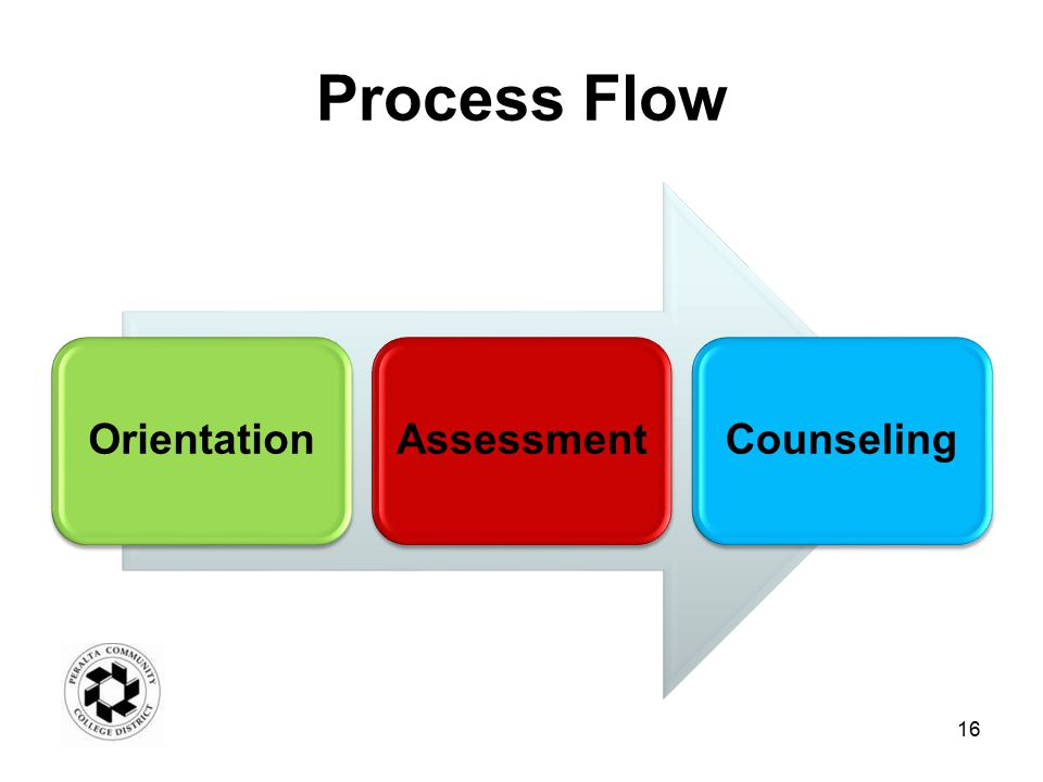 Process Flow OrientationAssessmentCounseling 16