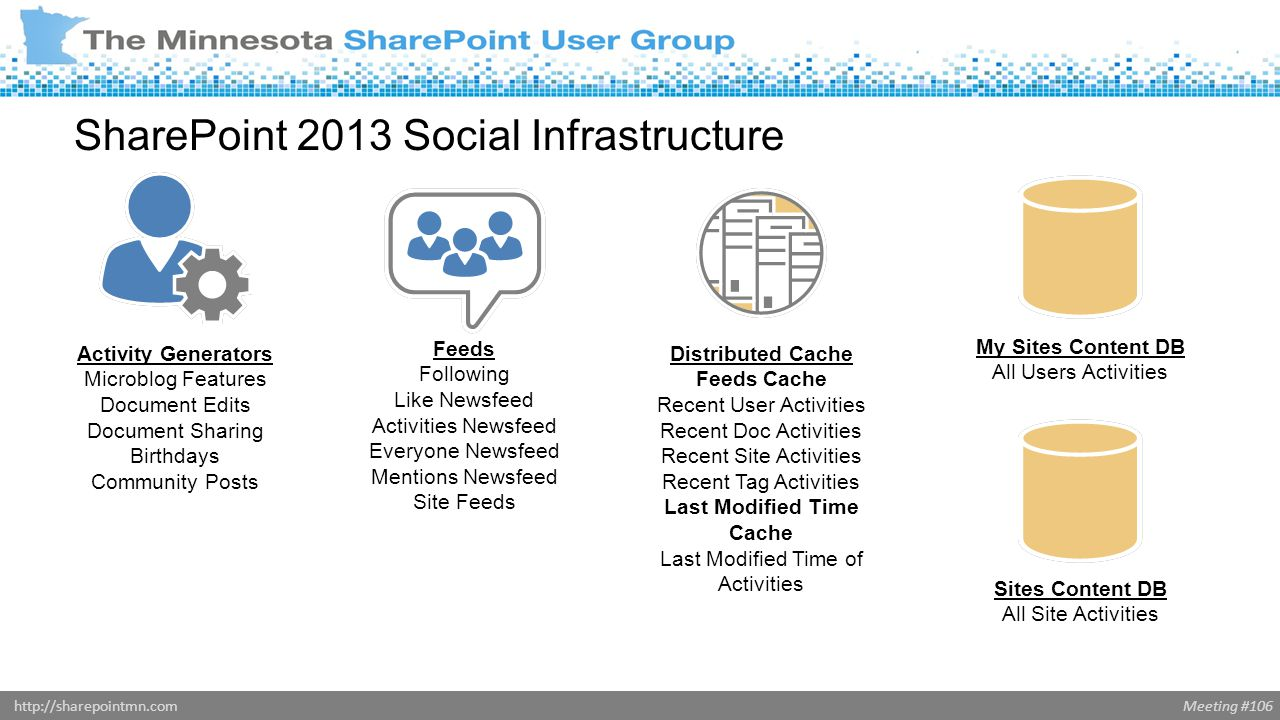 Meeting #106http://sharepointmn.com SharePoint 2013 Social Infrastructure Activity Generators Microblog Features Document Edits Document Sharing Birthdays Community Posts Feeds Following Like Newsfeed Activities Newsfeed Everyone Newsfeed Mentions Newsfeed Site Feeds Distributed Cache Feeds Cache Recent User Activities Recent Doc Activities Recent Site Activities Recent Tag Activities Last Modified Time Cache Last Modified Time of Activities My Sites Content DB All Users Activities Sites Content DB All Site Activities