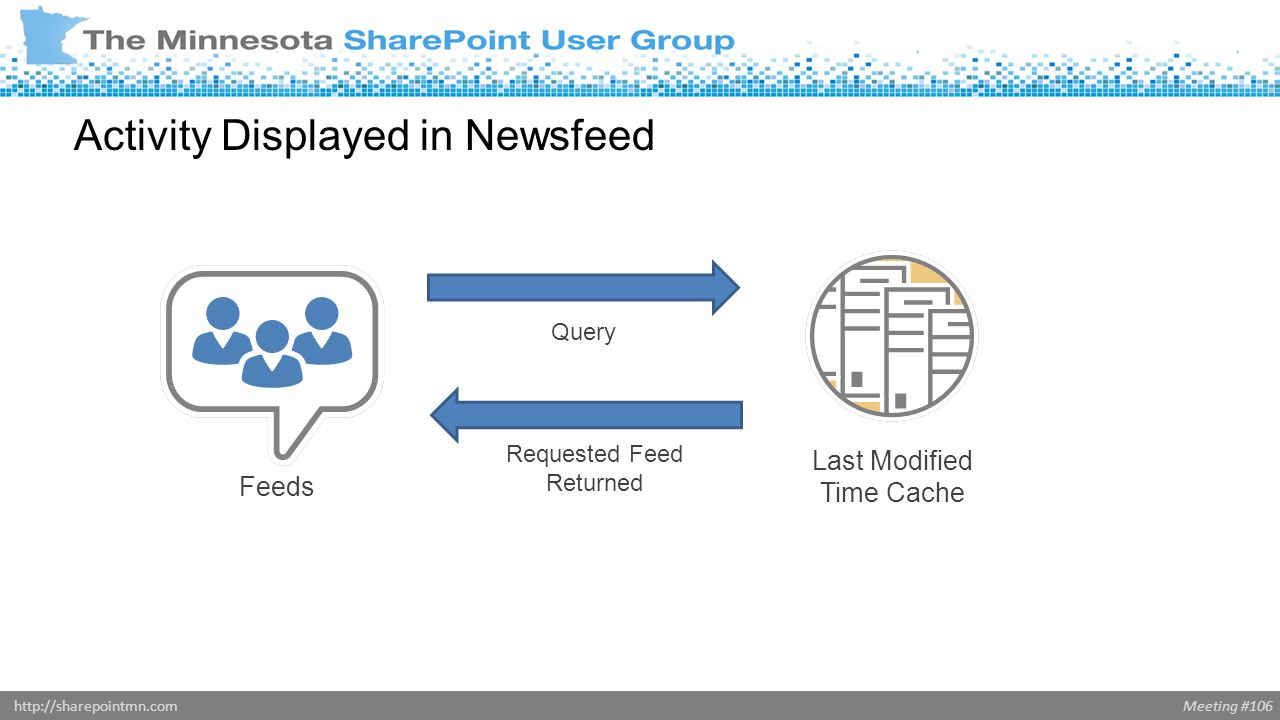 Meeting #106http://sharepointmn.com Activity Displayed in Newsfeed Last Modified Time Cache Query Feeds Requested Feed Returned