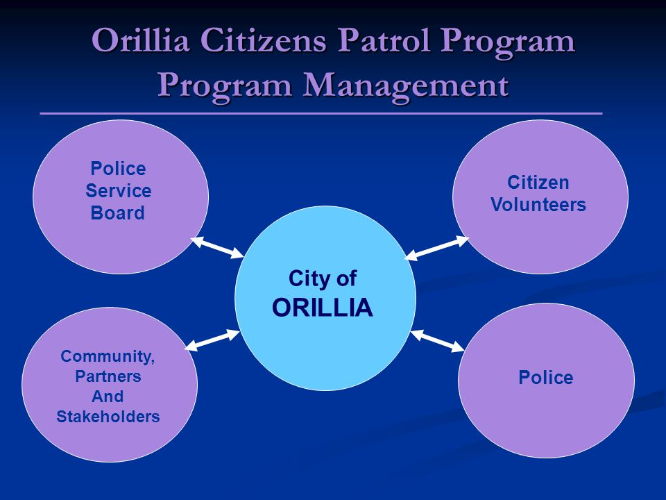 Orillia Citizens Patrol Program Program Management City of ORILLIA Police Service Board Citizen Volunteers Community, Partners And Stakeholders Police