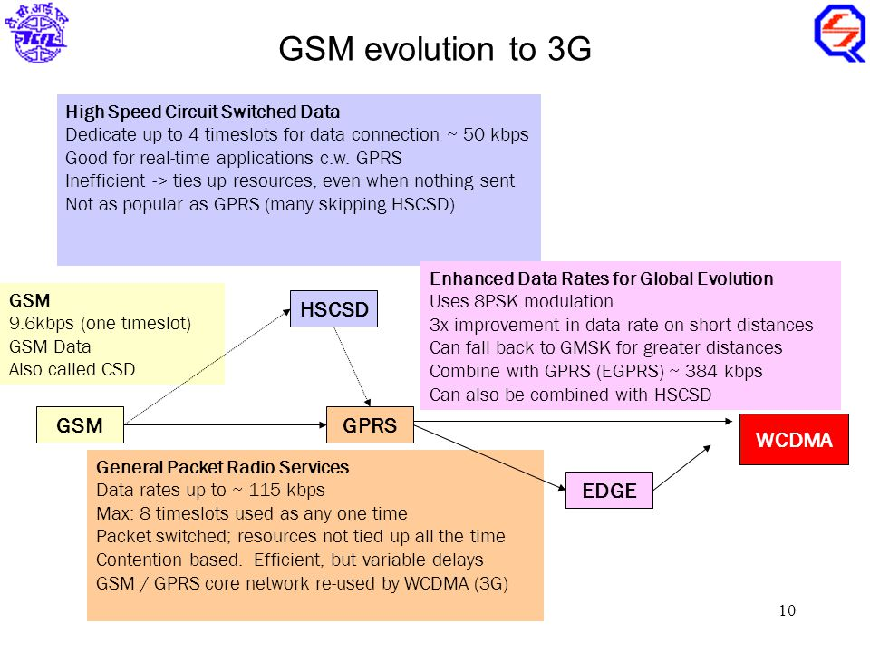 Overview of 3G  2 Why 3G? Higher bandwidth enables a range