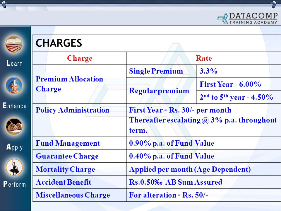 CHARGES ChargeRate Premium Allocation Charge Single Premium3.3% Regular premium First Year % 2 nd to 5 th year % Policy Administration First Year – Rs.