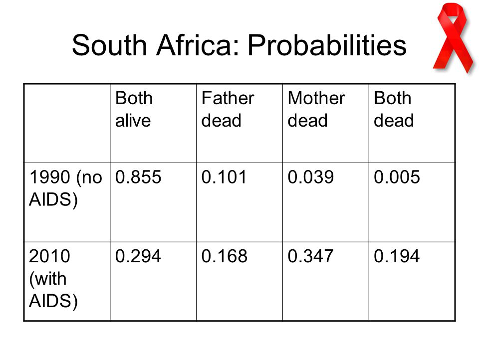 South Africa: Probabilities Both alive Father dead Mother dead Both dead 1990 (no AIDS) (with AIDS)