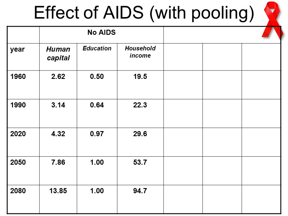 Effect of AIDS (with pooling) No AIDS yearHuman capital EducationHousehold income
